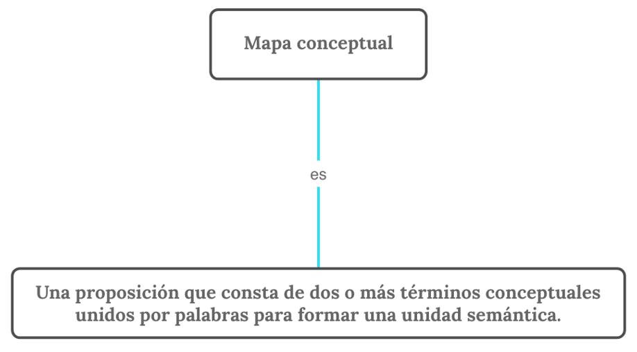 Una proposición que consta de dos o más términos conceptuales unidos por palabras para formar una unidad semántica.